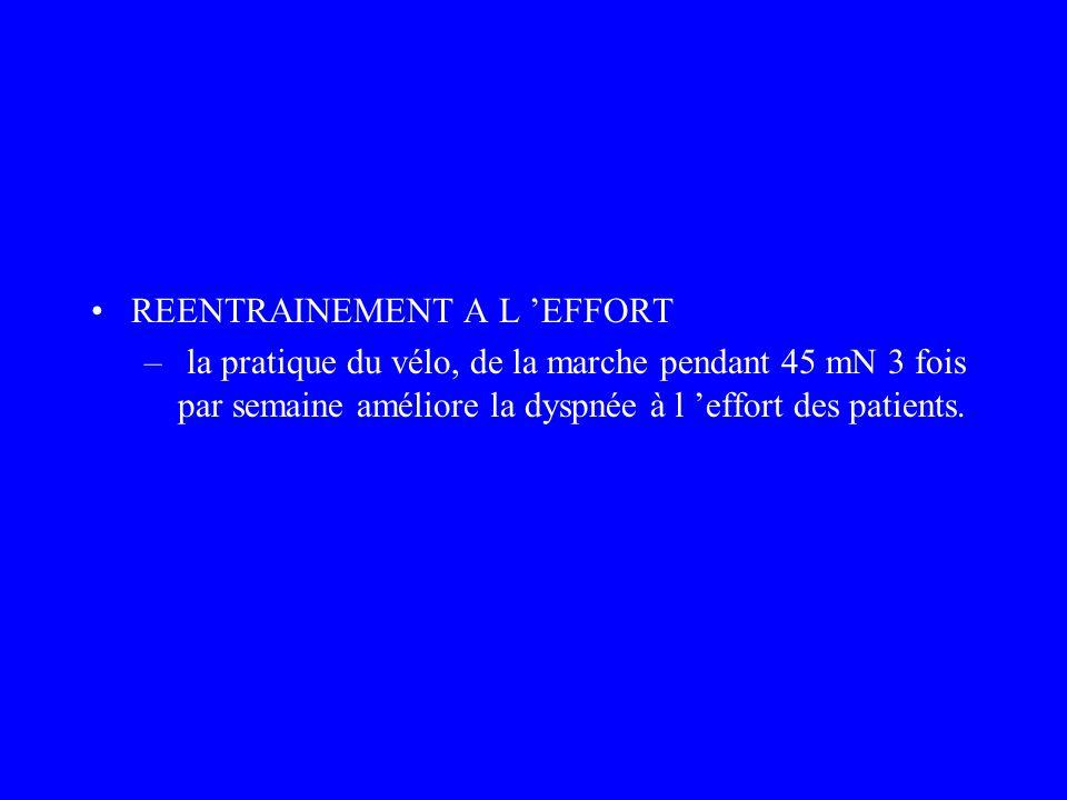 REENTRAINEMENT A L EFFORT – la pratique du vélo, de la marche pendant 45 mN 3 fois par semaine améliore la dyspnée à l effort des patients.