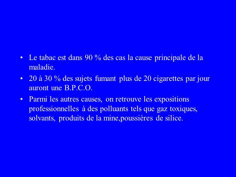 Le tabac est dans 90 % des cas la cause principale de la maladie. 20 à 30 % des sujets fumant plus de 20 cigarettes par jour auront une B.P.C.O. Parmi