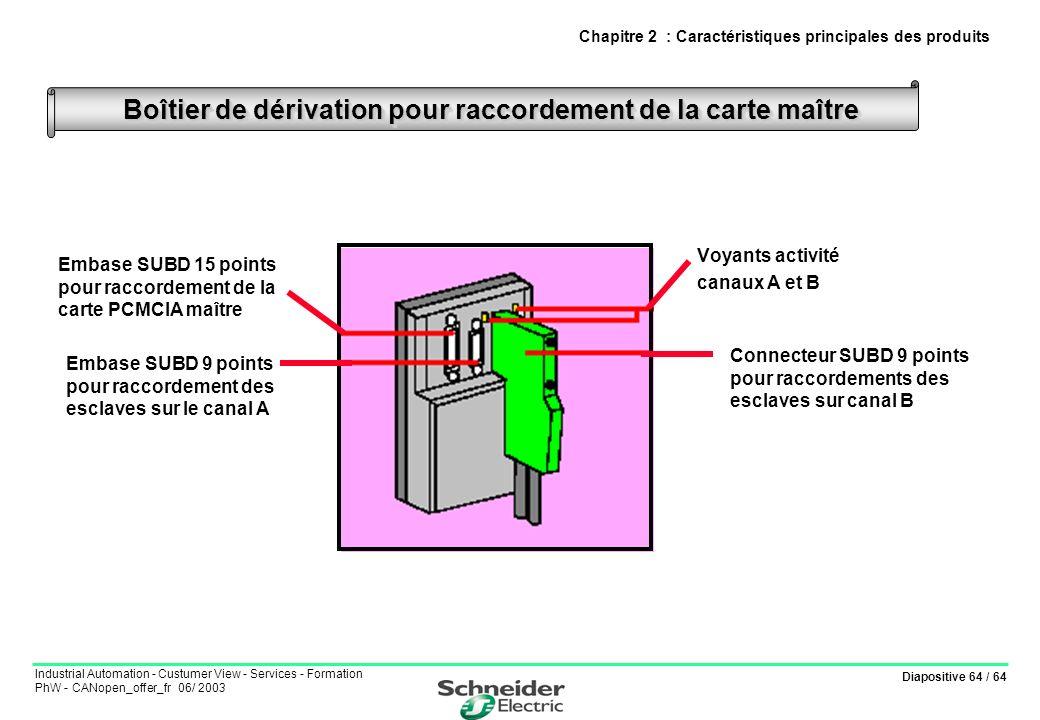 Diapositive 64 / 64 Industrial Automation - Custumer View - Services - Formation PhW - CANopen_offer_fr 06/ 2003 Voyants activité canaux A et B Boîtie