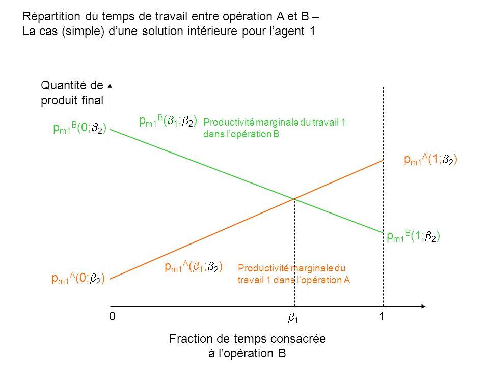 Répartition du temps de travail entre opération A et B – La cas (simple) dune solution intérieure pour lagent 1 Fraction de temps consacrée à lopérati