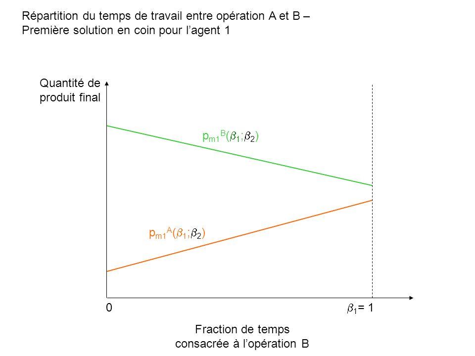 Répartition du temps de travail entre opération A et B – Première solution en coin pour lagent 1 Fraction de temps consacrée à lopération B Quantité d