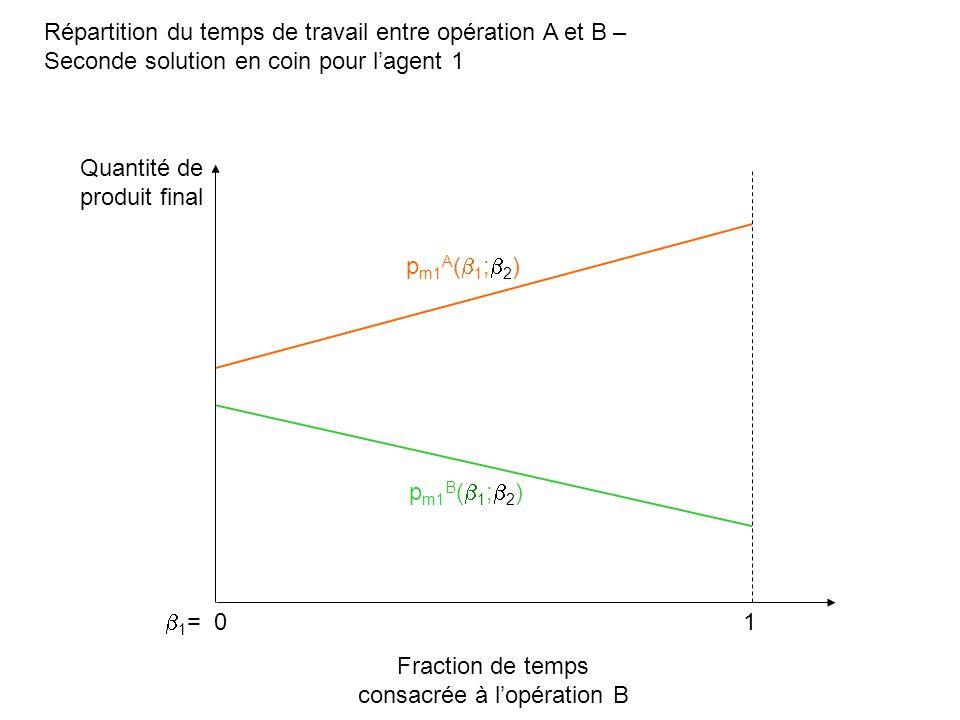 Répartition du temps de travail entre opération A et B – Seconde solution en coin pour lagent 1 Fraction de temps consacrée à lopération B Quantité de