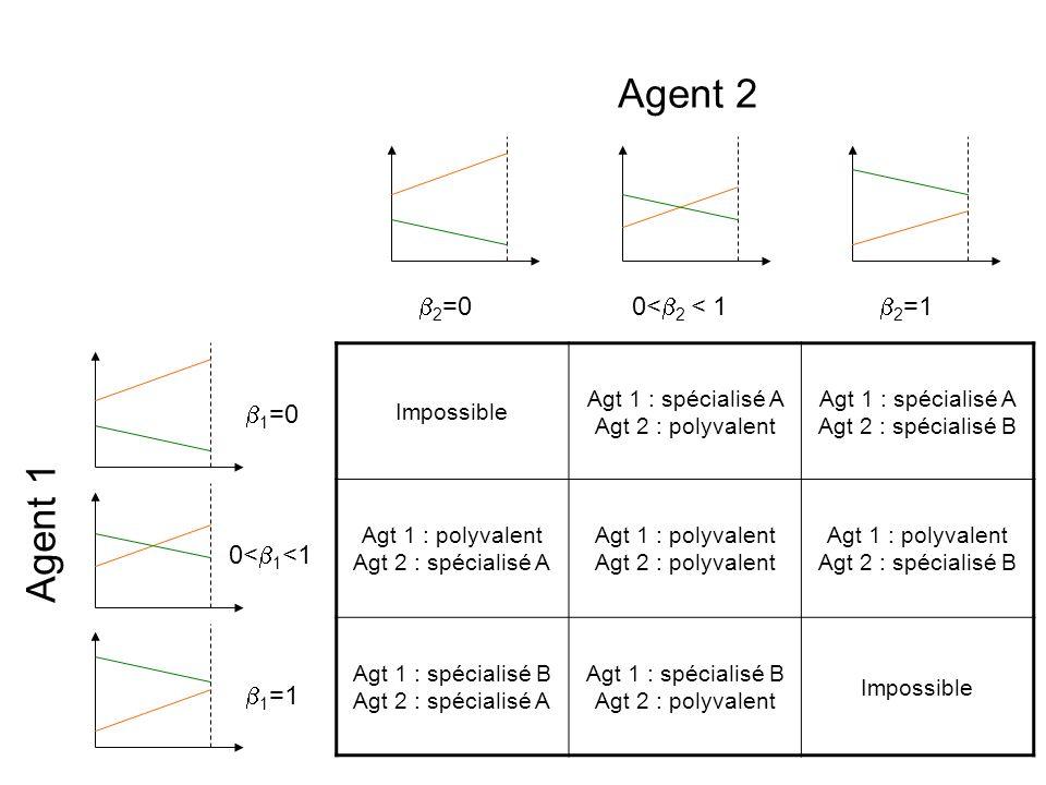 2 =0 Impossible Agt 1 : spécialisé A Agt 2 : polyvalent Agt 1 : spécialisé A Agt 2 : spécialisé B Agt 1 : polyvalent Agt 2 : spécialisé A Agt 1 : poly