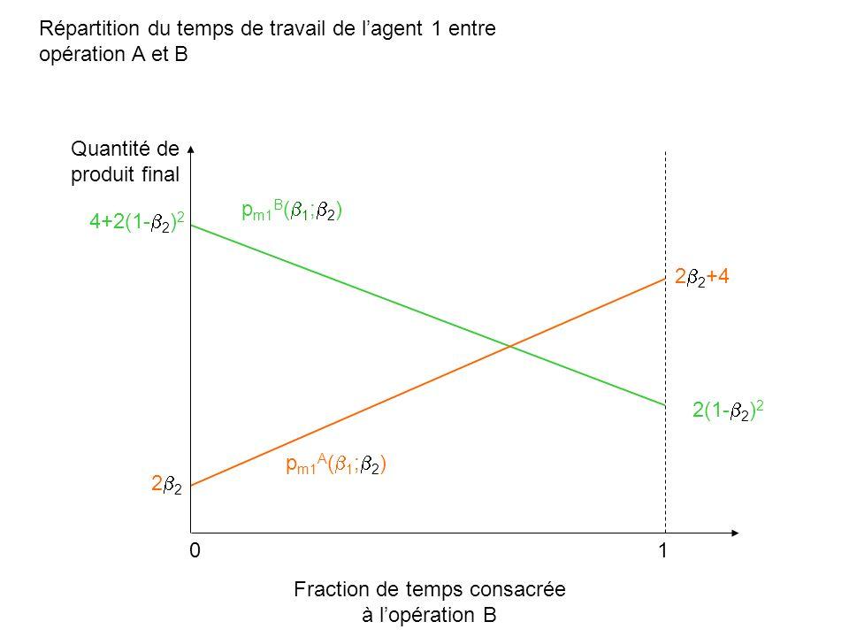 Répartition du temps de travail de lagent 1 entre opération A et B Fraction de temps consacrée à lopération B Quantité de produit final 01 4+2(1- 2 )
