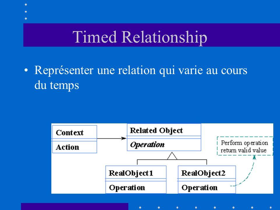 Timed Relationship Représenter une relation qui varie au cours du temps