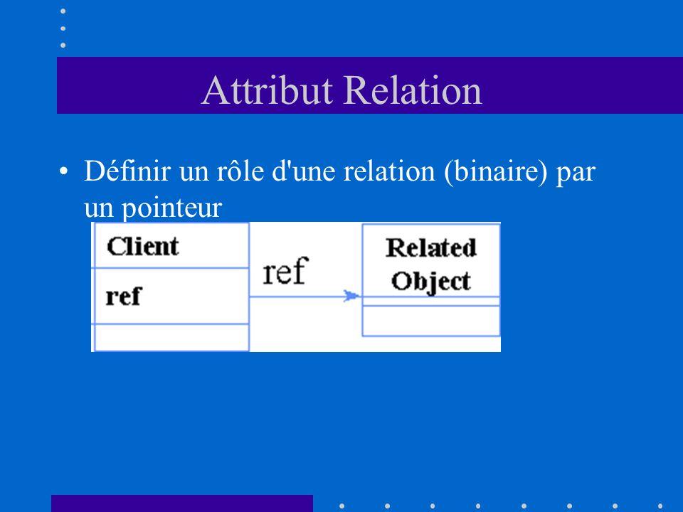Attribut Relation Définir un rôle d'une relation (binaire) par un pointeur