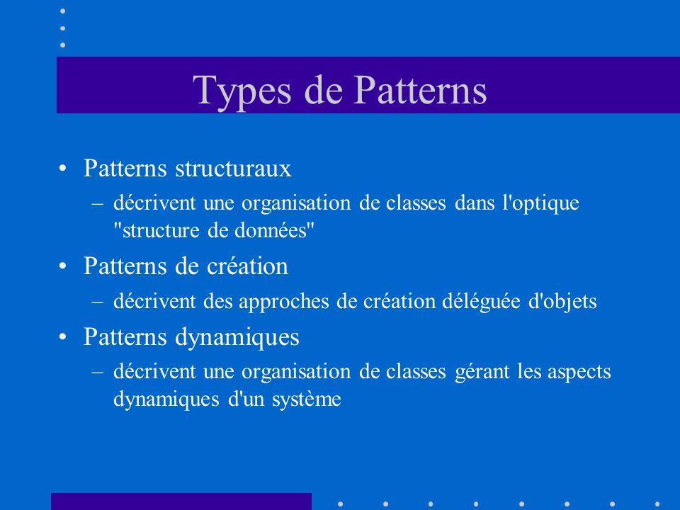 Types de Patterns Patterns structuraux –décrivent une organisation de classes dans l'optique