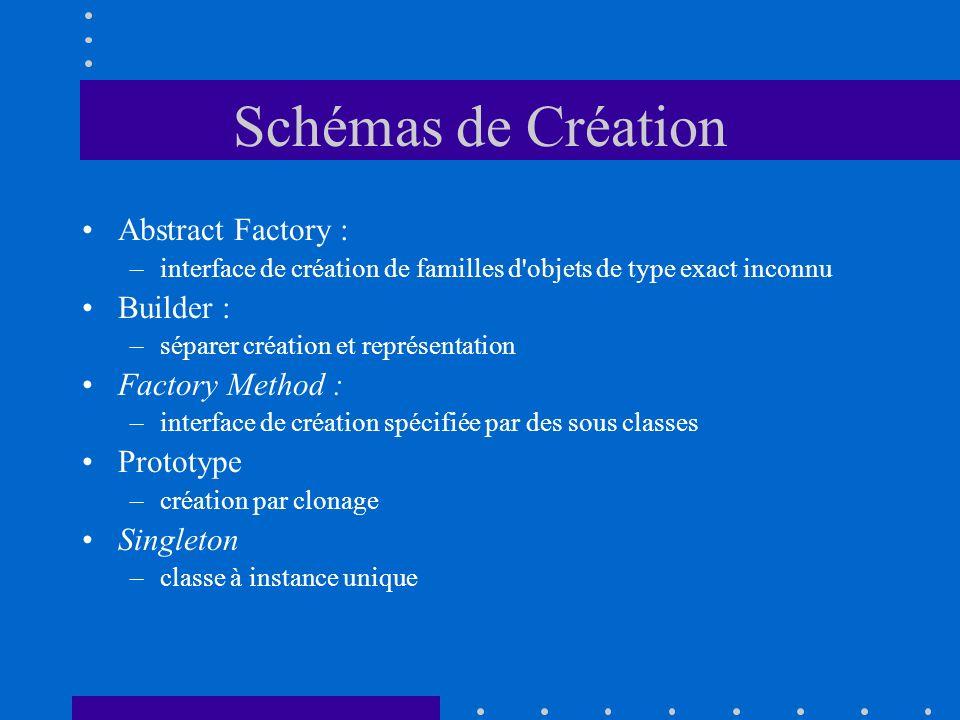 Schémas de Création Abstract Factory : –interface de création de familles d'objets de type exact inconnu Builder : –séparer création et représentation