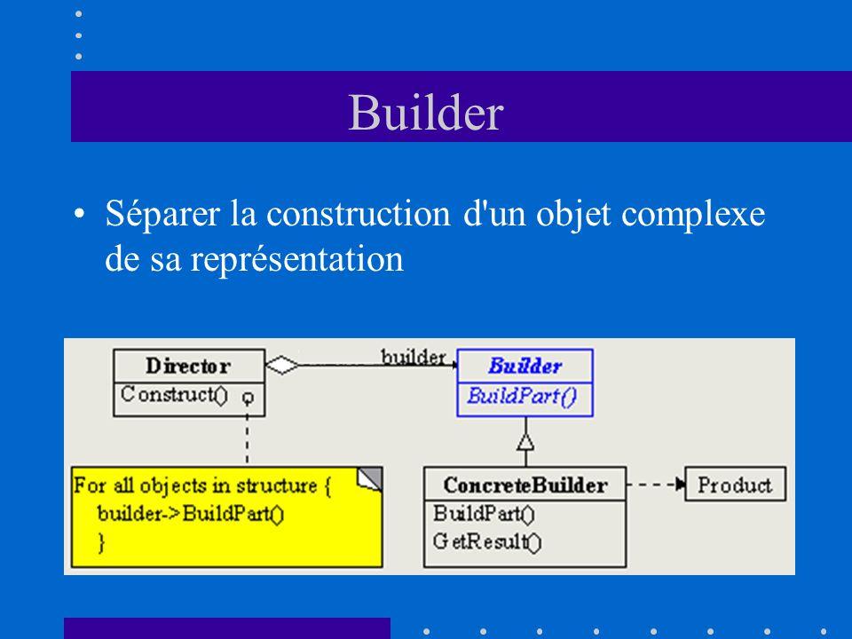 Builder Séparer la construction d'un objet complexe de sa représentation