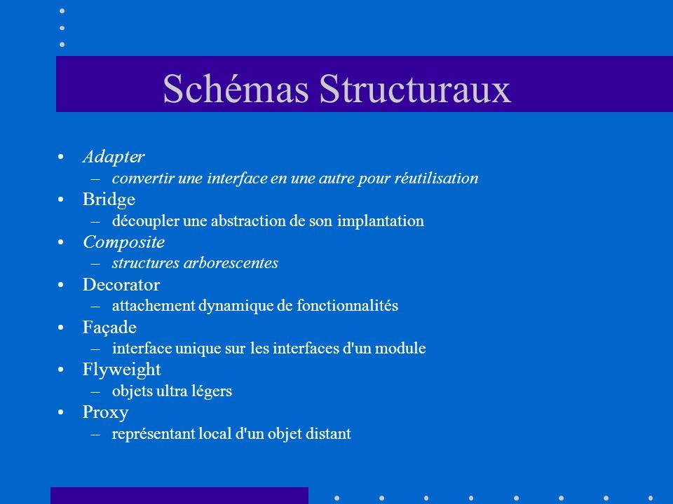 Schémas Structuraux Adapter –convertir une interface en une autre pour réutilisation Bridge –découpler une abstraction de son implantation Composite –