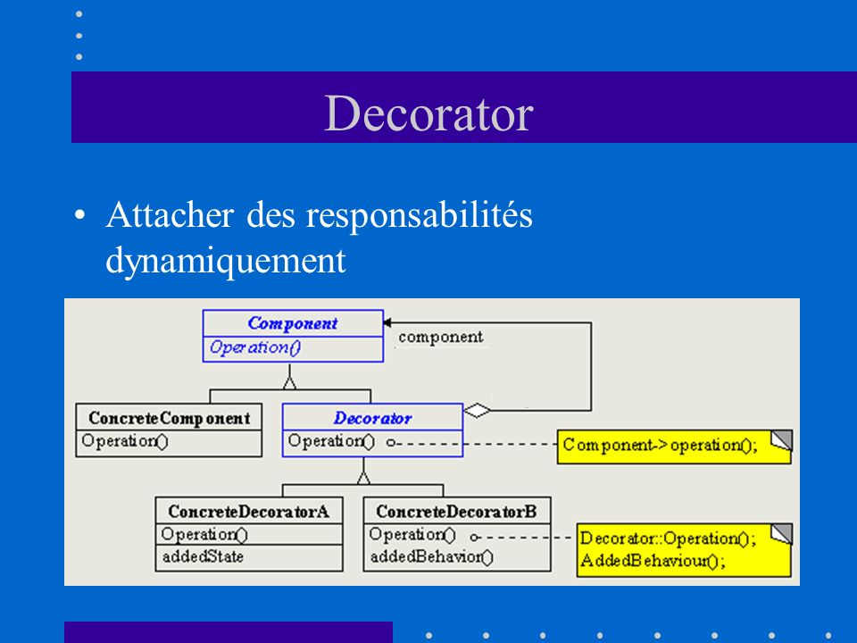 Decorator Attacher des responsabilités dynamiquement