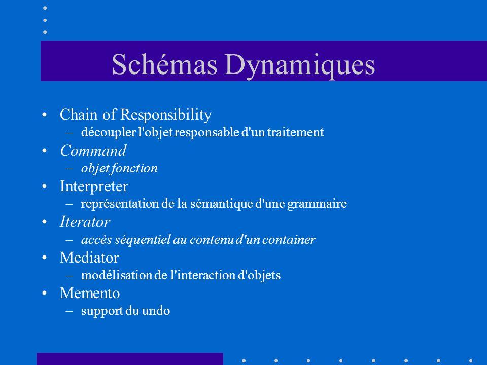 Schémas Dynamiques Chain of Responsibility –découpler l'objet responsable d'un traitement Command –objet fonction Interpreter –représentation de la sé