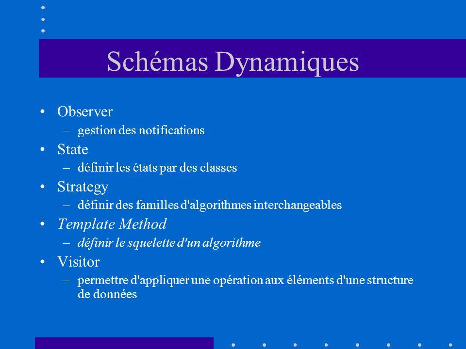 Schémas Dynamiques Observer –gestion des notifications State –définir les états par des classes Strategy –définir des familles d'algorithmes interchan