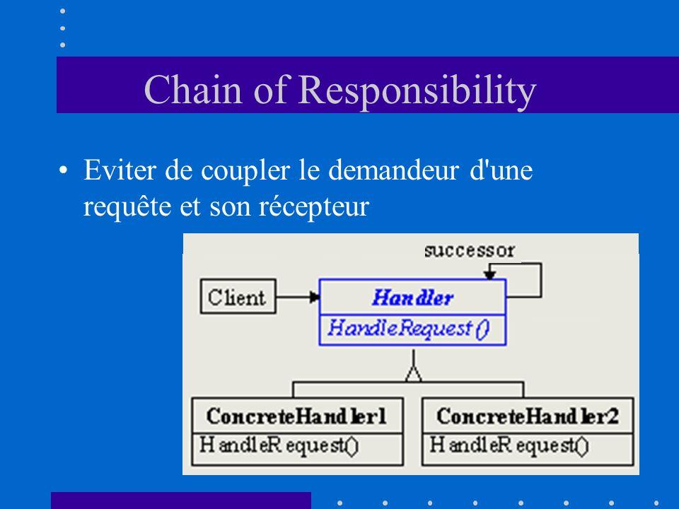 Chain of Responsibility Eviter de coupler le demandeur d'une requête et son récepteur