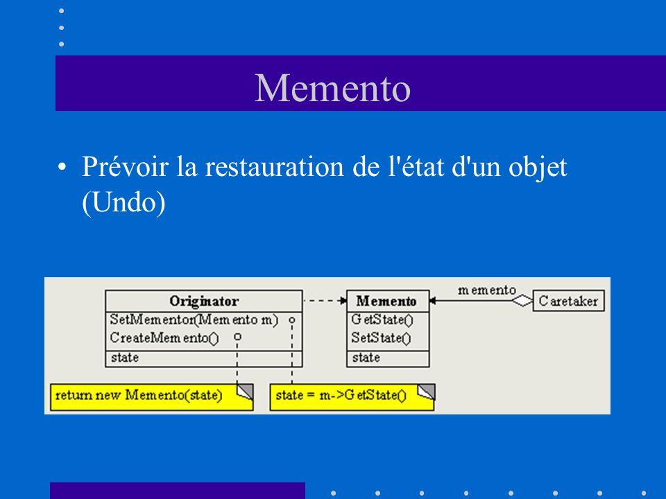 Memento Prévoir la restauration de l'état d'un objet (Undo)