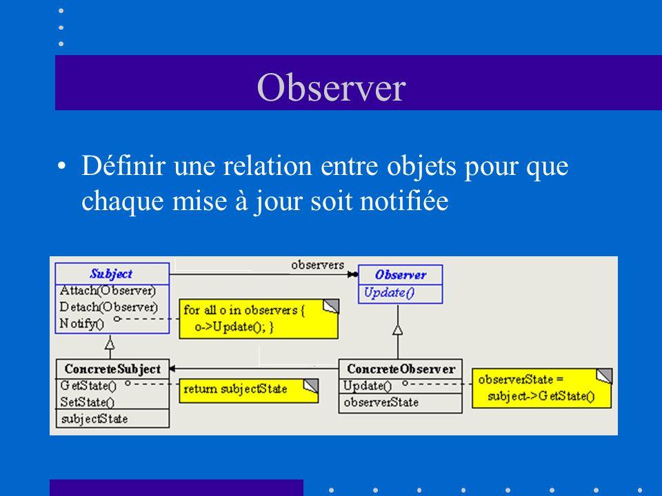 Observer Définir une relation entre objets pour que chaque mise à jour soit notifiée