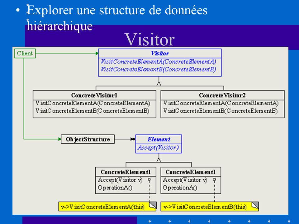Visitor Explorer une structure de données hiérarchique