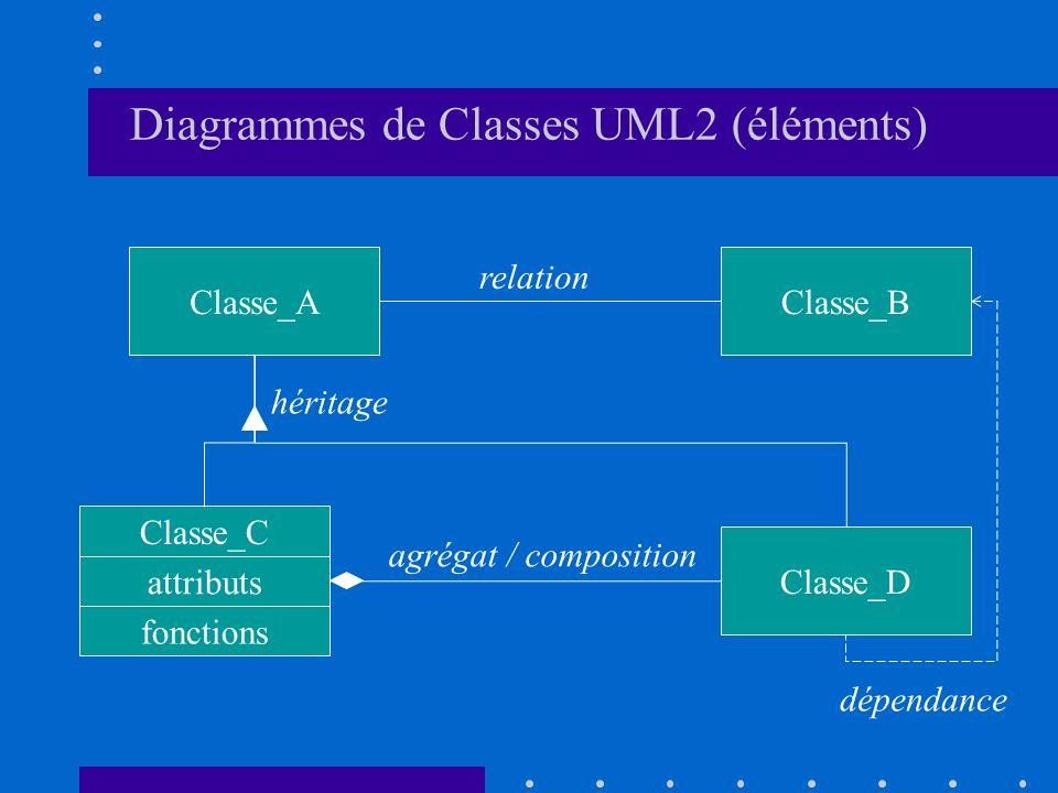 Diagrammes de Classes UML2 (éléments) Classe_AClasse_B Classe_C Classe_D attributs fonctions héritage relation agrégat / composition dépendance