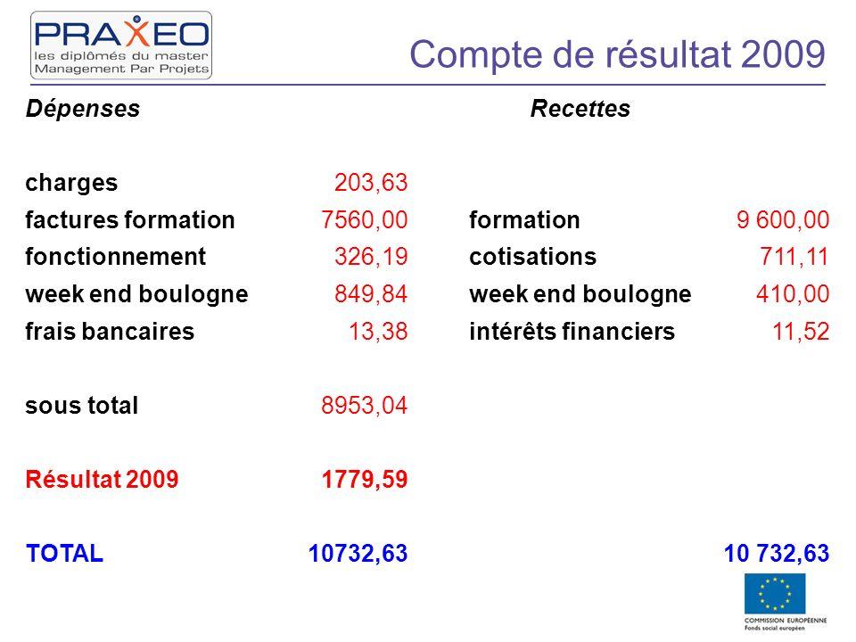 Compte de résultat 2009 Dépenses Recettes charges203,63 factures formation7560,00 formation9 600,00 fonctionnement326,19 cotisations711,11 week end bo