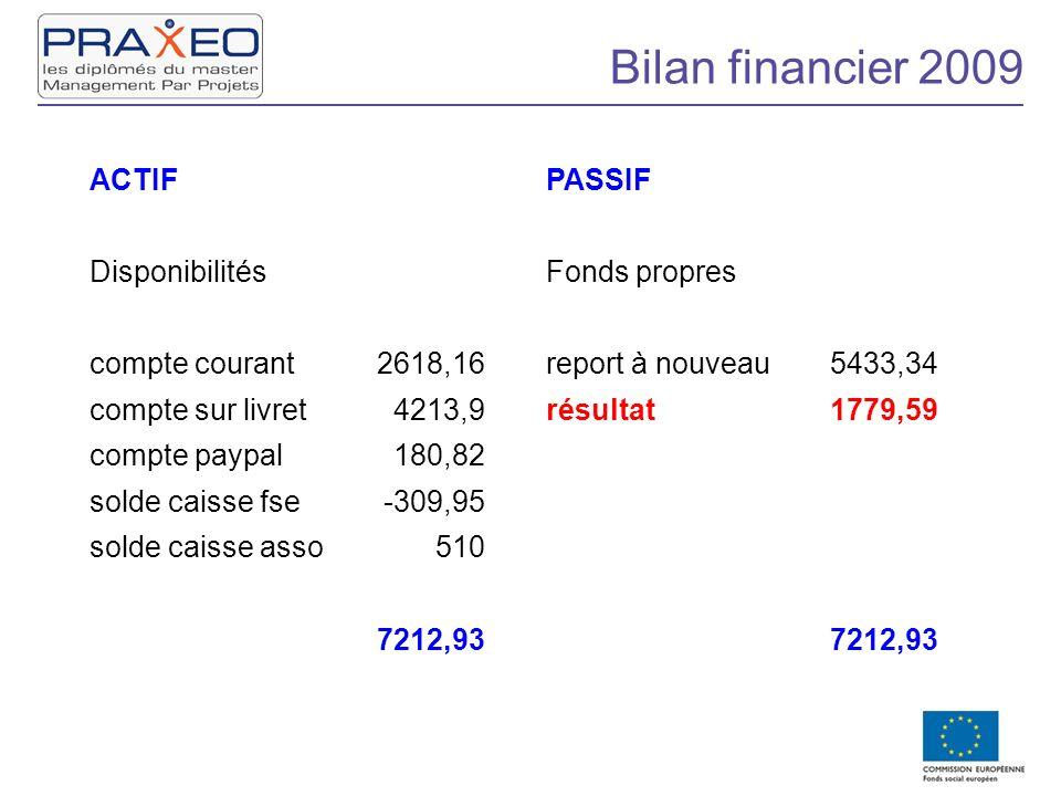 Bilan financier 2009 ACTIFPASSIF DisponibilitésFonds propres compte courant2618,16report à nouveau5433,34 compte sur livret4213,9résultat1779,59 compt