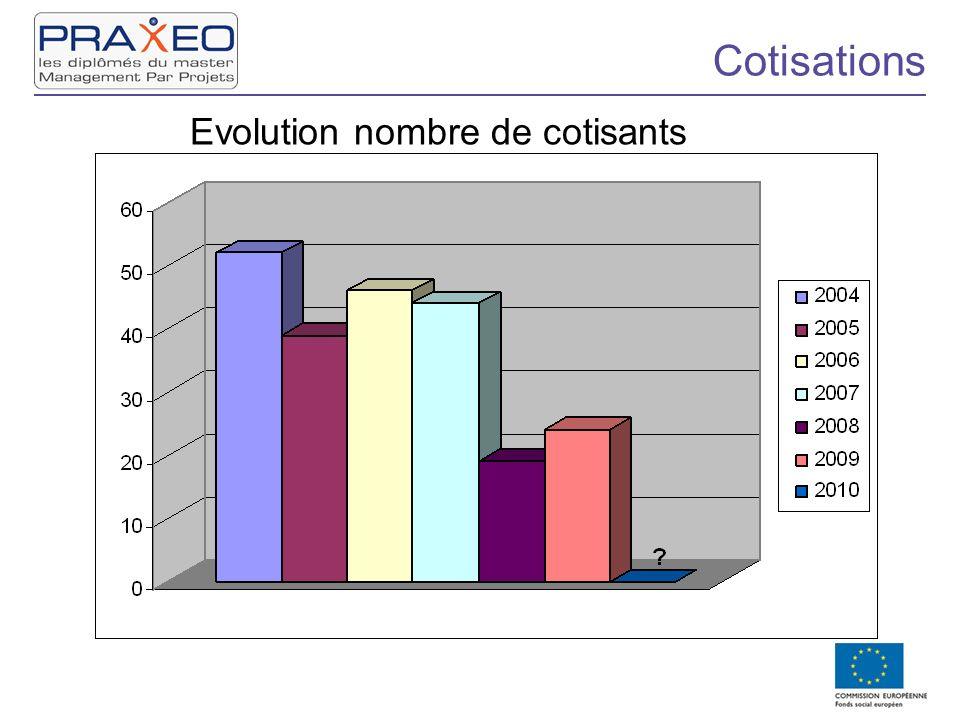 Cotisations Evolution nombre de cotisants