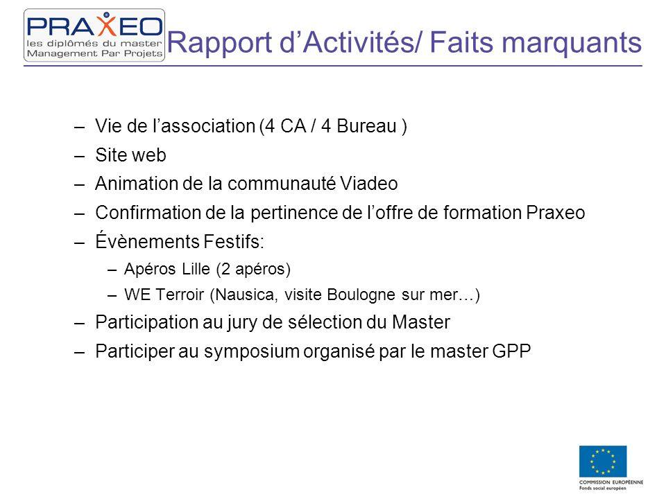 Rapport dActivités/ Faits marquants –Vie de lassociation (4 CA / 4 Bureau ) –Site web –Animation de la communauté Viadeo –Confirmation de la pertinenc