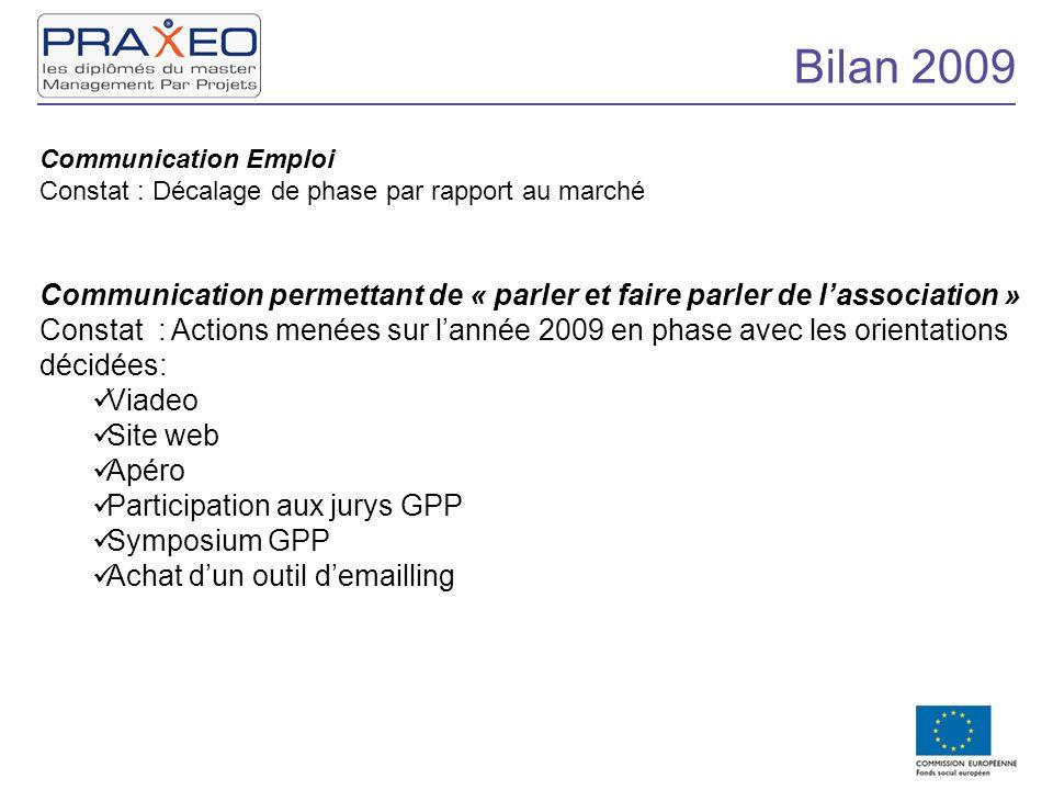 Bilan 2009 Communication Emploi Constat : Décalage de phase par rapport au marché Communication permettant de « parler et faire parler de lassociation
