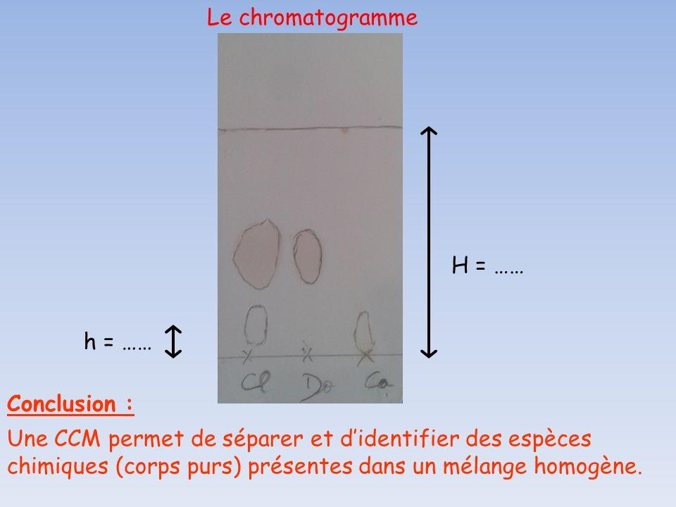 h = …… H = …… Une CCM permet de séparer et didentifier des espèces chimiques (corps purs) présentes dans un mélange homogène. Conclusion :