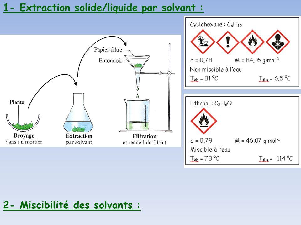 1- Extraction solide/liquide par solvant : 2- Miscibilité des solvants :