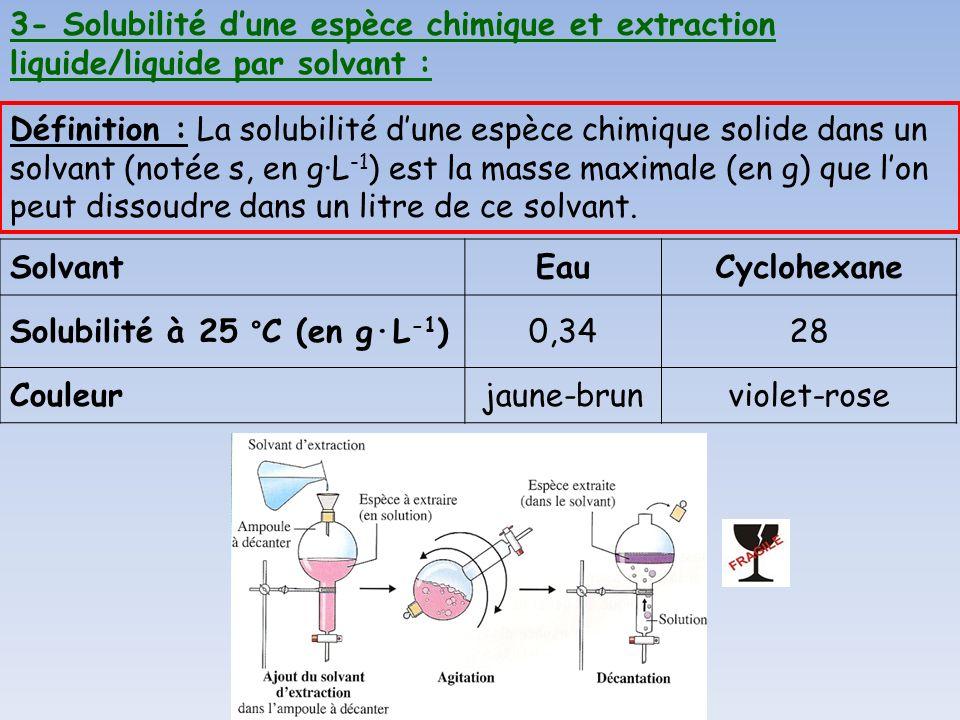 SolvantEauCyclohexane Solubilité à 25 °C (en g·L -1 )0,3428 Couleurjaune-brunviolet-rose Définition : La solubilité dune espèce chimique solide dans u