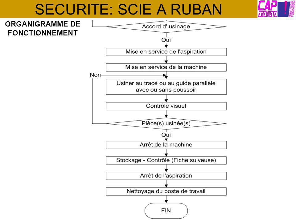 SECURITE: SCIE A RUBAN ORGANIGRAMME DE FONCTIONNEMENT
