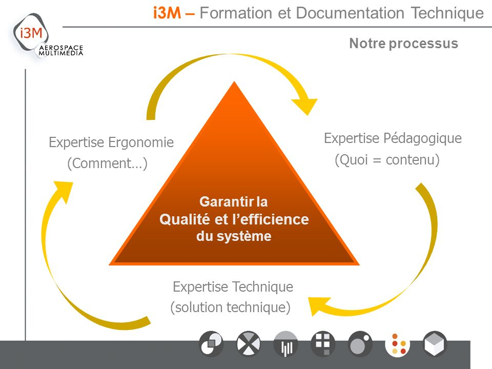 Notre processus i3M – Formation et Documentation Technique Expertise Pédagogique Expertise Ergonomie Expertise Technique Garantir la Qualité et lefficience du système (Comment…) (Quoi = contenu) (solution technique)