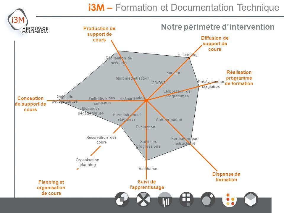 Notre périmètre dintervention i3M – Formation et Documentation Technique Réalisation programme de formation Diffusion de support de cours Dispense de