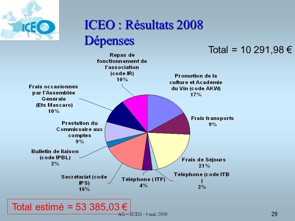 AG – ICEO : 4 mai 2009 29 ICEO : Résultats 2008 Dépenses Total = 10 291,98 Total estimé = 53 385,03