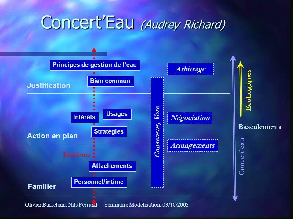 Olivier Barreteau, Nils FerrandSéminaire Modélisation, 03/10/2005 Intérêts Usages Négociation Stratégies Action en plan Justification Principes de ges