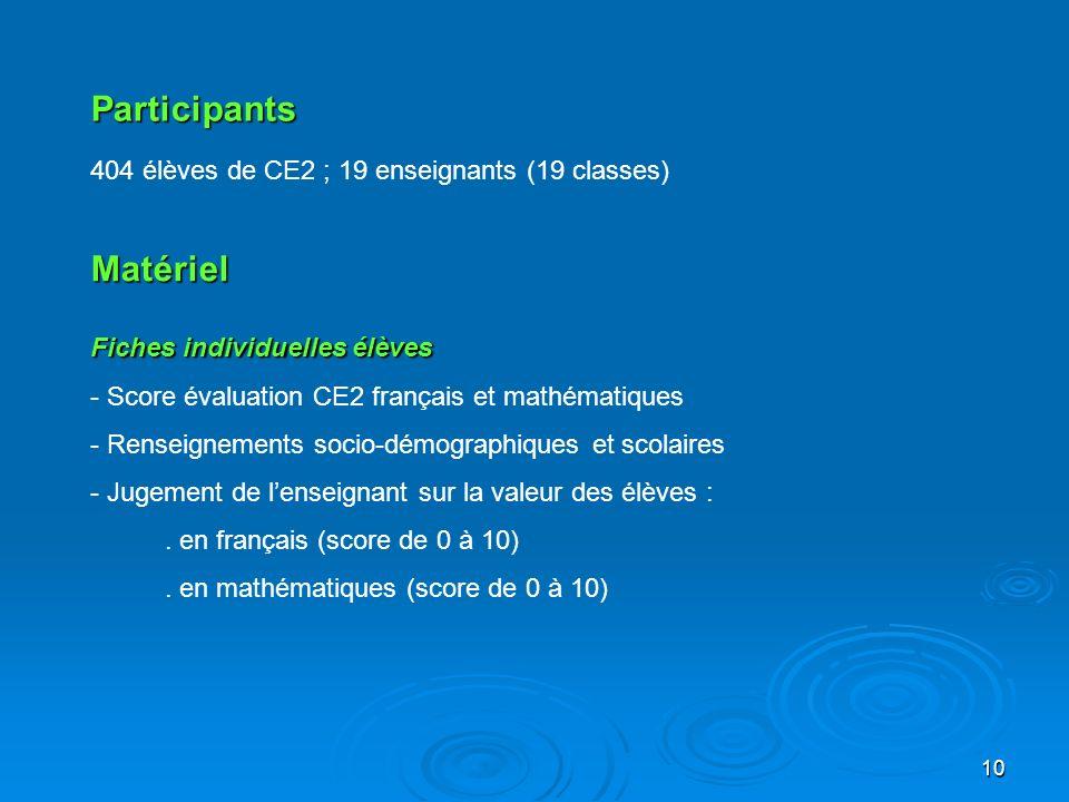 10 Participants Matériel 404 élèves de CE2 ; 19 enseignants (19 classes) Fiches individuelles élèves - Score évaluation CE2 français et mathématiques
