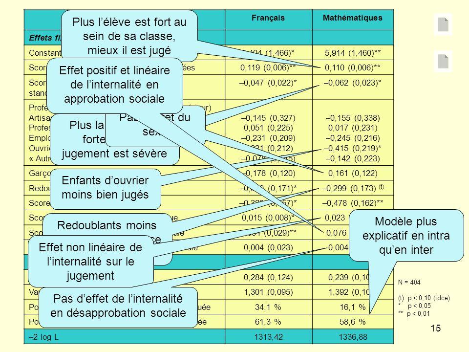 15 ParamètresFrançaisMathématiques Effets fixes Constante3,404 (1,466)*5,914 (1,460)** Score individuel aux épreuves standardisées0,119 (0,006)**0,110