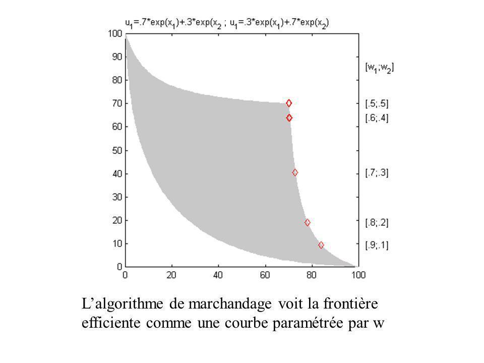 Lalgorithme de marchandage voit la frontière efficiente comme une courbe paramétrée par w
