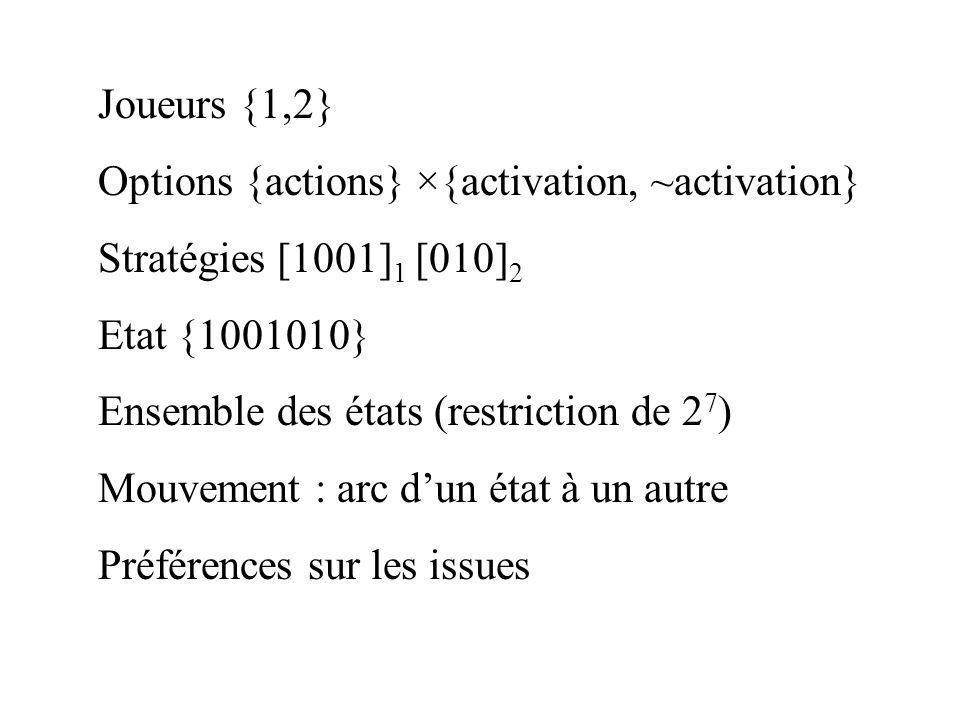 Joueurs {1,2} Options {actions} ×{activation, ~activation} Stratégies [1001] 1 [010] 2 Etat {1001010} Ensemble des états (restriction de 2 7 ) Mouveme