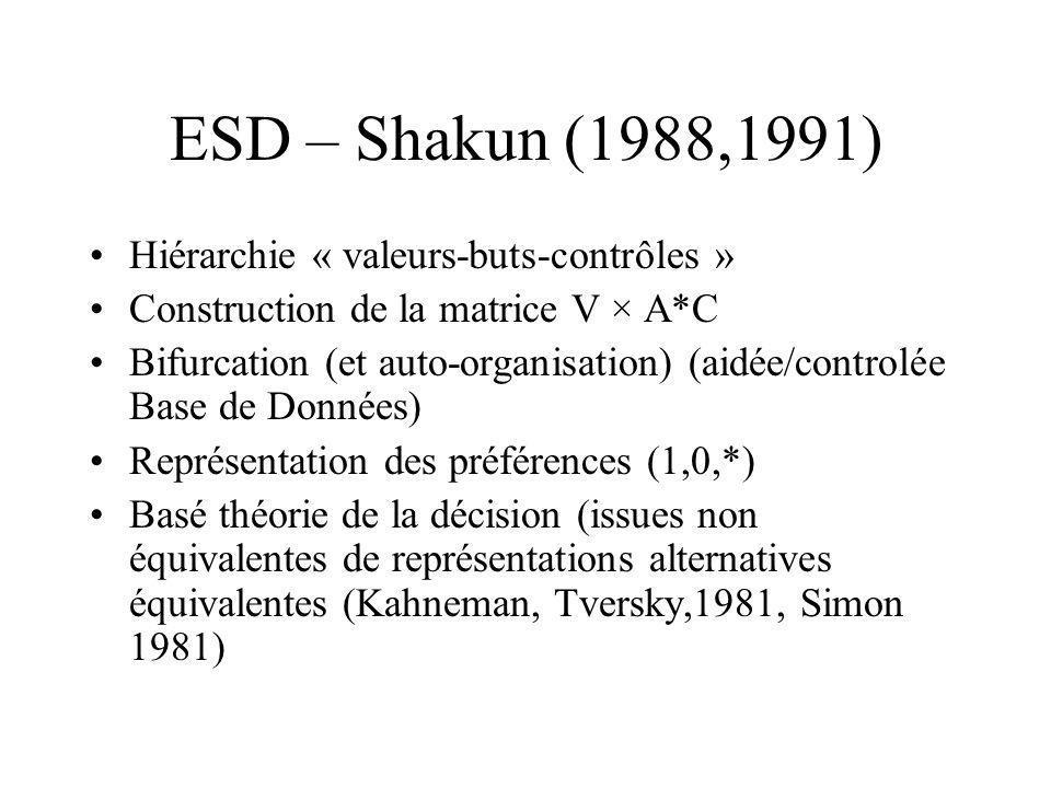 ESD – Shakun (1988,1991) Hiérarchie « valeurs-buts-contrôles » Construction de la matrice V × A*C Bifurcation (et auto-organisation) (aidée/controlée
