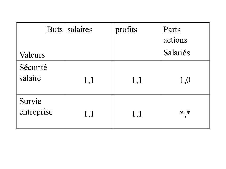 Buts Valeurs salairesprofitsParts actions Salariés Sécurité salaire 1,1 1,0 Survie entreprise 1,1 *,*