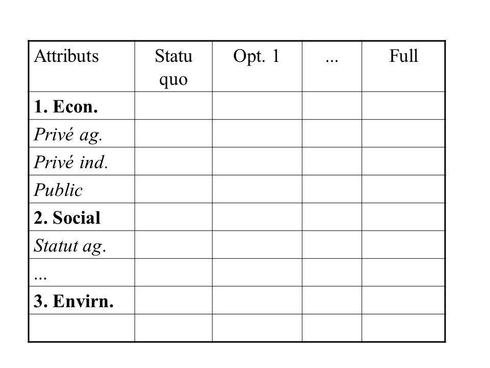 AttributsStatu quo Opt. 1...Full 1. Econ. Privé ag. Privé ind. Public 2. Social Statut ag.... 3. Envirn.
