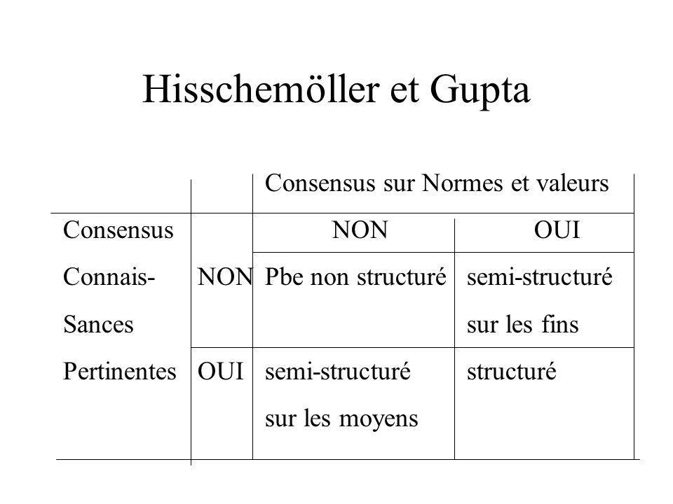 Hisschemöller et Gupta Consensus sur Normes et valeurs ConsensusNONOUI Connais-NONPbe non structurésemi-structuré Sancessur les fins PertinentesOUIsem