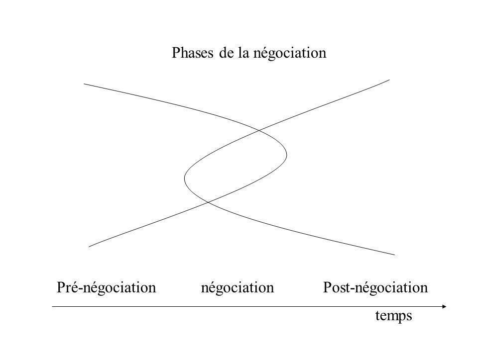 Phases de la négociation Pré-négociation négociation Post-négociation temps