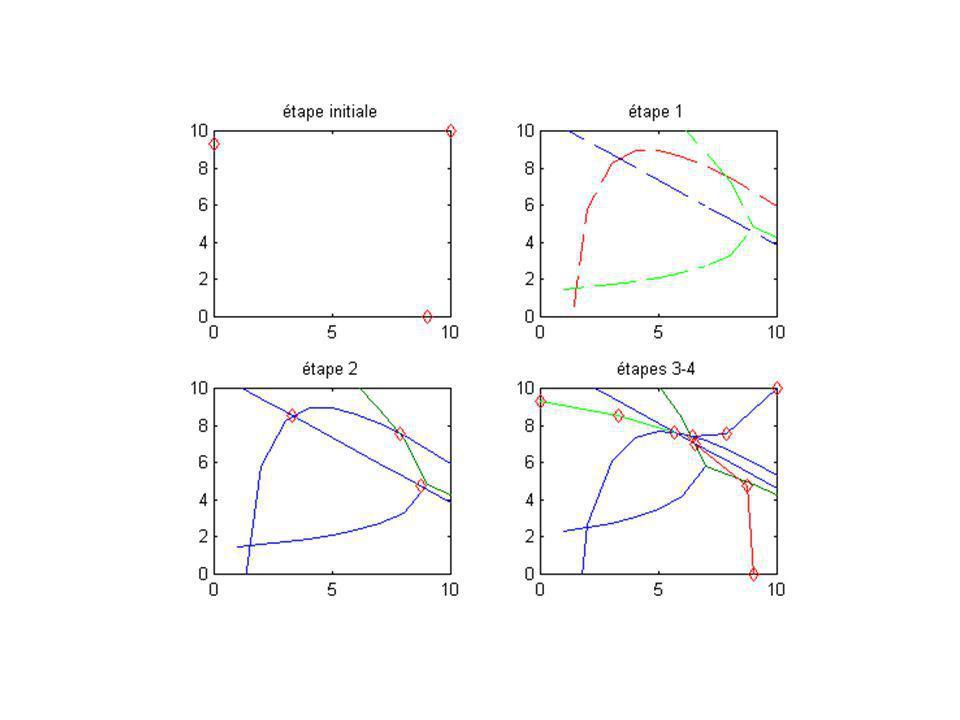 Utilisation de préférences ordinales (Cruz et Simaan, 2000) Définition de la stabilité Nash-stabilité : k est un état stable pour i si pour S i + (k) : P i (k)>P i (k), S i + (k)=Ø Sequential-stabilité : soit k atteignable unilatéralement par i.