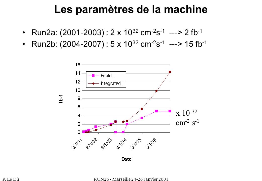 P. Le DûRUN2b - Marseille 24-26 Janvier 2001 Les paramètres de la machine Run2a: (2001-2003) : 2 x 10 32 cm -2 s -1 ---> 2 fb -1 Run2b: (2004-2007) :
