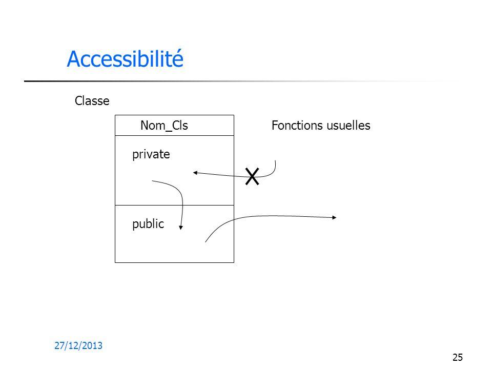 27/12/2013 25 Accessibilité Nom_Cls private public Fonctions usuelles Classe