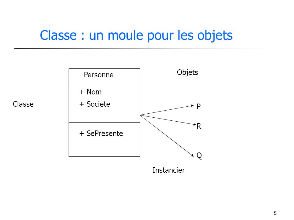 8 Classe : un moule pour les objets Personne + Nom + Societe + SePresente Classe Objets P R Q Instancier