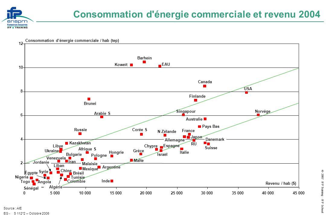 © 2007 IFP Training - IFP School EG - Consommation dénergie primaire par habitant - 2006 S 115*6 - Juillet 2007 Source: BP Statistical Review et Etat du Monde Consommation d énergie (Mtep) Population (M.