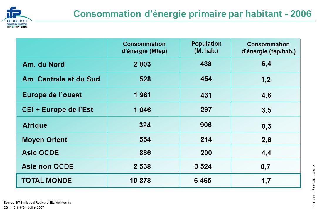 © 2007 IFP Training - IFP School EG - Réserves mondiales au 1.1.2007 Source : BP Statistical Review, CEA, IFP/DEE S 201*9 – Juillet 2007 En milliards de Tep (1) Ressources raisonnablement assurées récupérables à moins de 80 $/kg U (2) Ressources raisonnablement assurées + ressources supplémentaires récupérables à moins de 130 $/kg U (3) A technologie constante, REP (réacteurs à eau pressurisée) (4) Dont récupérables (5) R/P : Ratio Réserves prouvées / Production R/P = 42 (5) R/P = 65 R/P = 160 R/P = 40 Restant à découvrir Probables En place Possibles 2800 Prouvées 25 (1) 32 (2) Prouvées 460 463 162 120 164 125 140 Récupération améliorée Pétrole non conventionnel Hydrocarbures liquides Gaz naturelCharbon & Lignites Uranium (3) 80 (4)